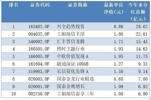 而从基金累计分红数据看,兴全趋势投资以147.9亿元位列首位,华夏红利以142.03亿元分红紧随其后,华夏旗下基金成为基金分红最丰厚的公司,在分红总额排名前10位的产品中,华夏基金旗下华夏红利、华夏回报A、华夏回报2号、华夏成长4只产品入围,仅仅这4只产品累计分红就达到455.05亿元,远远超过其他基金公司旗下产品。