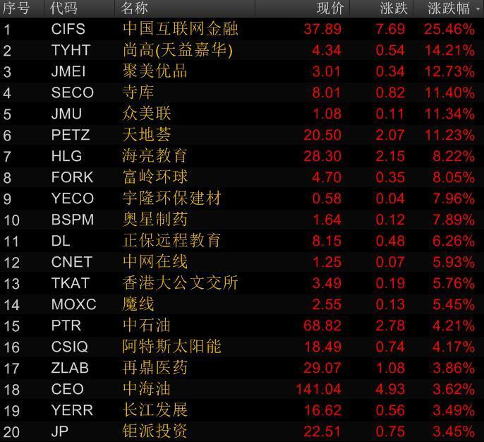 中国概念股涨幅榜