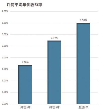 几何平均年化收益率