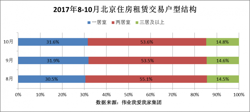 10月北京住房租赁量价齐跌 租金再创今年新低
