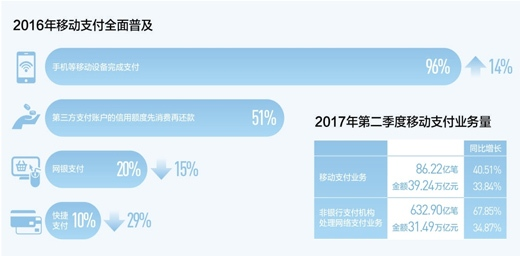 数据来源:中国支付清算协会、中国银联 制图:蔡华伟