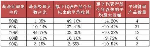 60后的基金经理比重不是很高,目前看只有10%,不过从管理产品数来看,60后平均管理的产品数多达21只。好买认为,60后普遍经历过中国资本市场从无到有的过程,入行早、经验也相对更丰富,管理产品数量多也不足为奇。