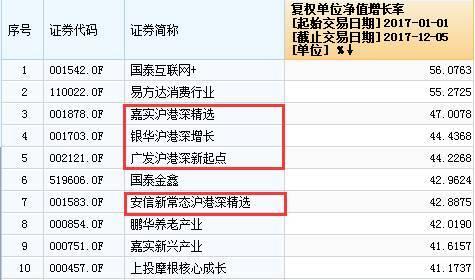 可以看到,沪港深基金业绩排名大幅赶超:嘉实的沪港深基金挤进前三,银华从第十跃升至第四,广发、安信排名也大幅提升。