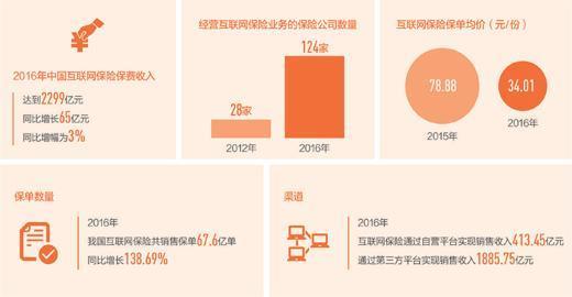 数据来源:《2017中国互联网保险行业发展报告》  制图:沈亦伶