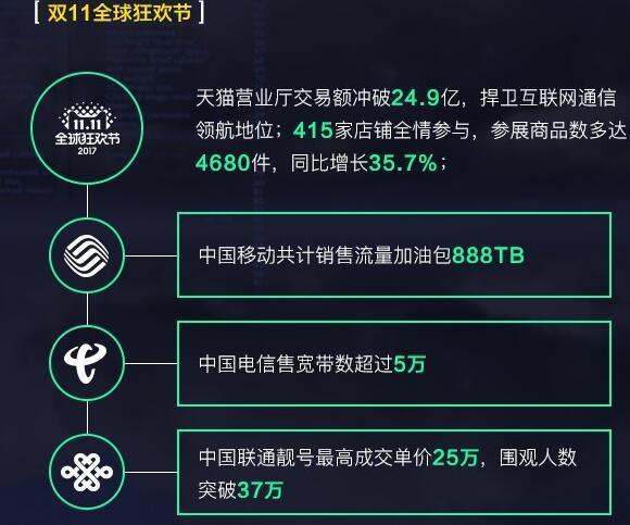 2017,三大运营商的天猫芳华
