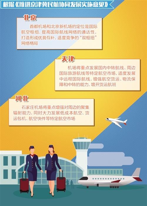 """打造世界级机场群京津冀民航协同发展加速""""起飞"""""""