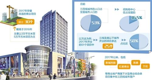 看商业地产如何突围三四线城市是未来机会