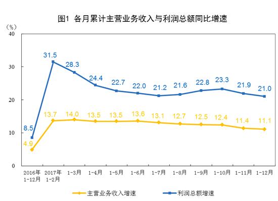 去年12月工业企业利润同比增长10.8%全年增长21%