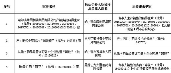 黑龙江:哈尔滨华雨制药等4家企业因购产销不合规产品被罚