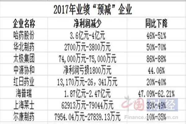 """8家上市药企2017年业绩预减  哈药""""哭诉""""受招标降价拖累"""