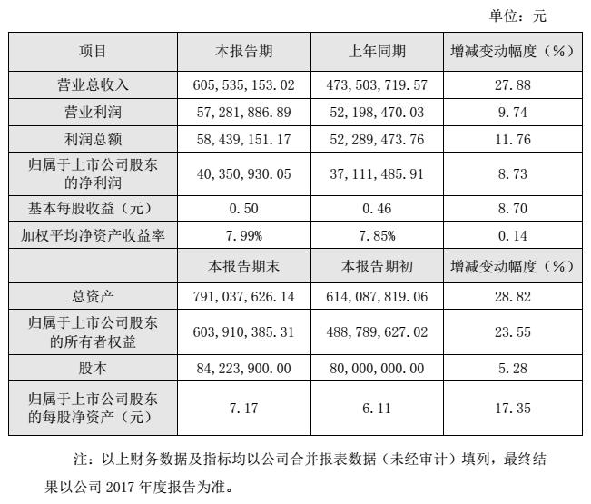 王子新材2017年实现营收6.06亿元净利同比增长8.73%
