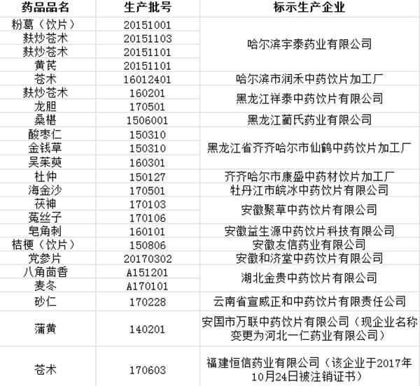 26批次中药饮片不合格 涉哈尔滨宇泰药业等15家企业