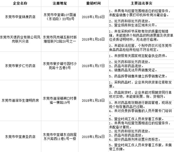 东莞市中堂锦康药店等5药品零售企业违规 GSP证书被撤