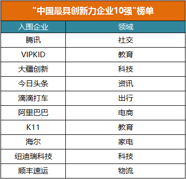 《快公司》发布全球创新力榜单:腾讯、VIPKID领跑中国企业