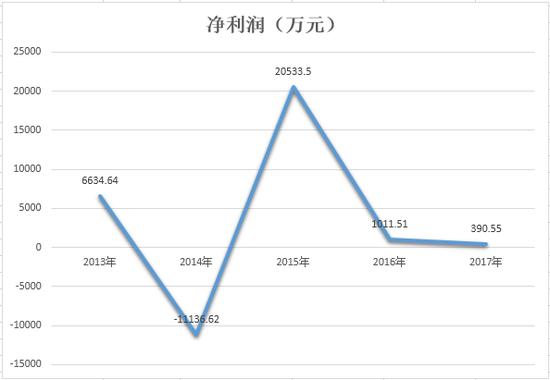 安诚财险2017年净利润同比收缩外资股东新年离队