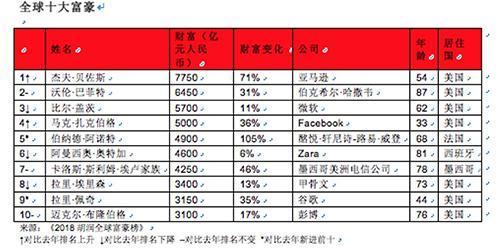胡润2018全球富豪榜:马化腾登顶华人首富李嘉诚降至第六