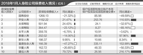 壽險首月原保費五年來首現負增長:同比下降25.50%