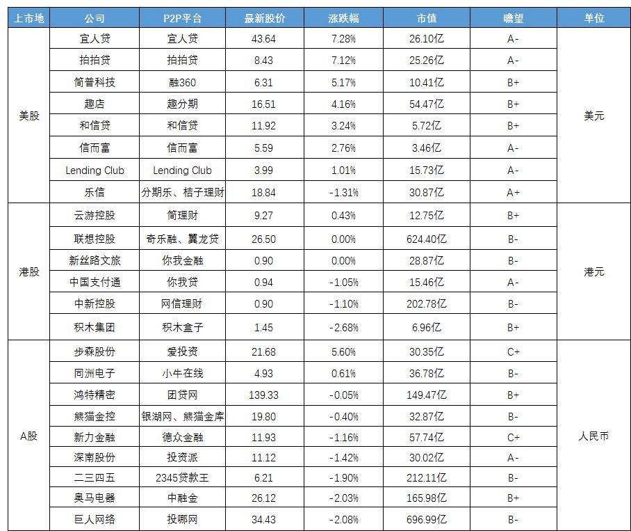 """互金股谈:团贷网完成拆分""""手术"""",积木又坐""""过山车""""3"""