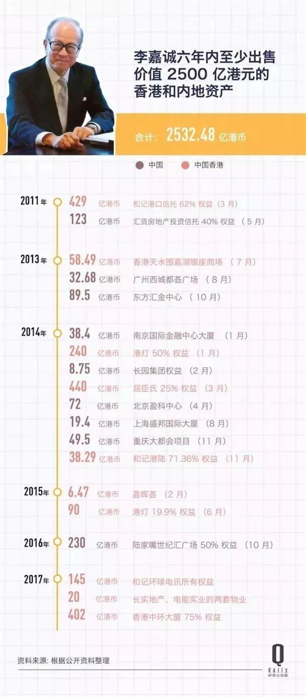 90岁李嘉诚退休工作78年身家接近香港40%的GDP