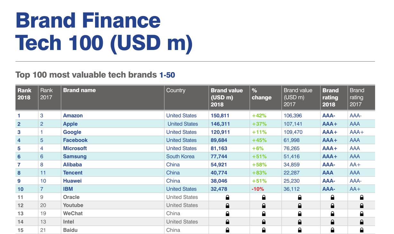 """Brand Finance """"2018全球100个最有价值的科技品牌榜""""前15名"""