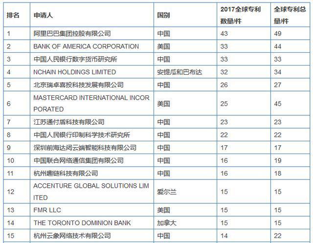 2017全球区块链企业专利排行榜前15名