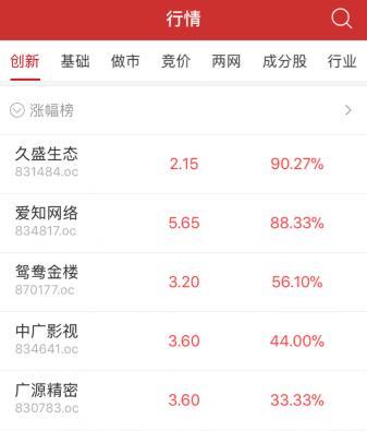 收评:新三板做市指数跌0.15% 集合竞价成交272只股票