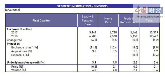 美容及个人护理部收入下滑4.5%