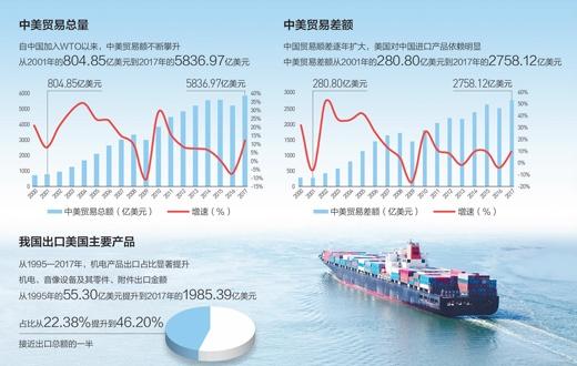細算中美經貿賬經濟熱點