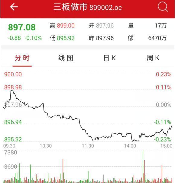 """4月26日新三板开盘必读:""""新三板+H股""""带来增量业务"""