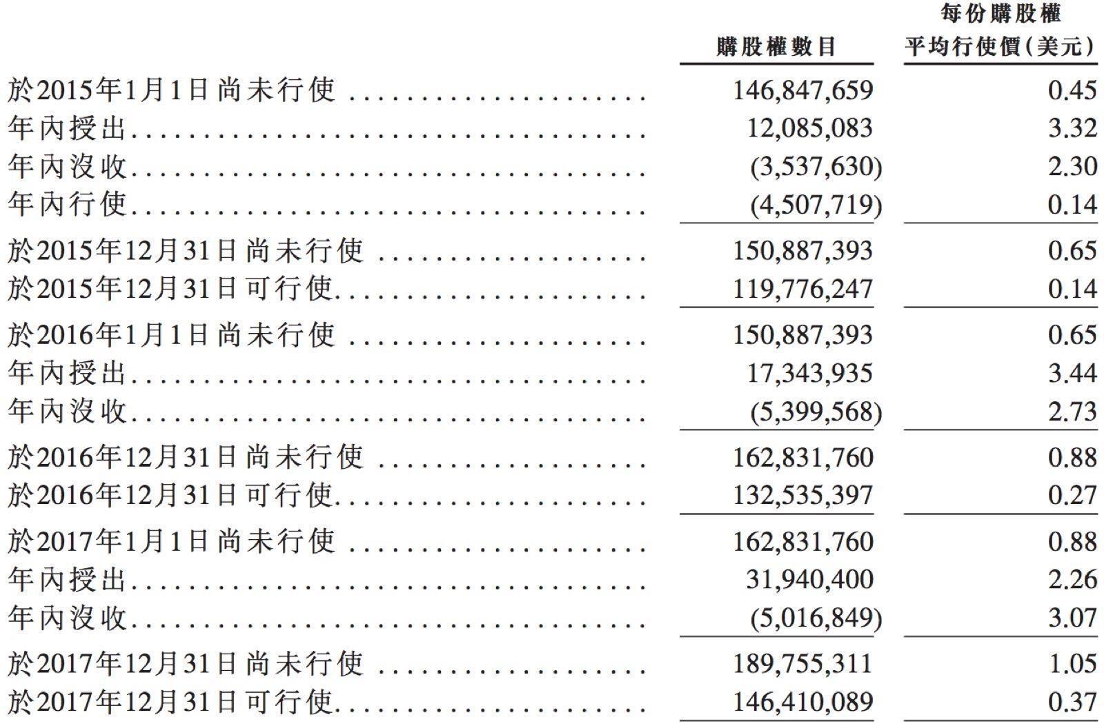 小米造富神话虚实:员工平均年薪16万 期权咋分