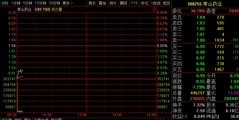 常山藥業股價走勢圖
