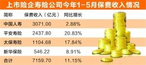 四大险企前5月寿险保费增11%寿险业务发展优于行业