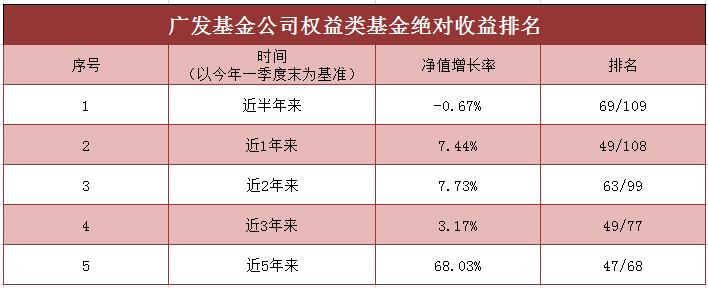 此外,广发入股怡亚通的产品业绩普遍不佳。诸如广发行业领先混合今年以来在2585的同类排名中位列第2532位,而广发小盘成长混合和广发创新升级混合也分为位列1699和2397。记者了解到,这三个产品在2017年6月都更换成了名为刘格菘的基金经理。业内人士分析称,基金经理频频更换也会对基金的业绩产生一定影响。