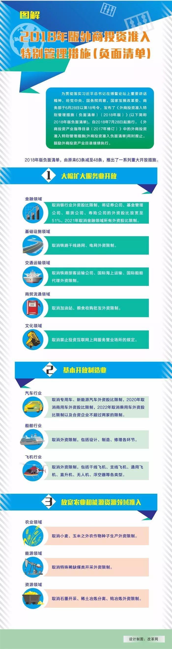 【一目了然 】图解中国2018年版外商投资准入特别管理措施(负面清单)