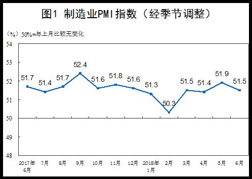 中国6月官方制造业PMI为51.5环比回落0.4个百分点