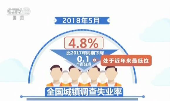 1至5月我国城镇新增就业人数613万人市场供需两旺就业稳中向好