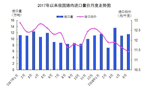 海关总署:5月我国猪肉进口量减价跌近6成自欧盟进口