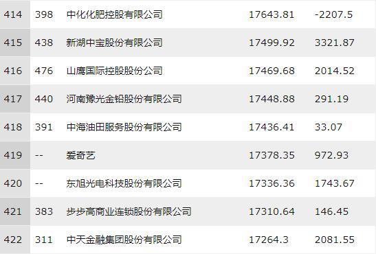财富中国500强揭晓腾讯阿里跻身最赚钱前十