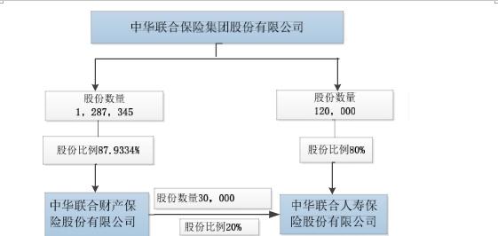 """中华保险不""""消停"""":股东股权、掌门人接连变更"""