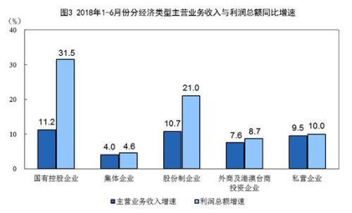 统计局:上半年全国规模以上工业企业利润同比增17.2%