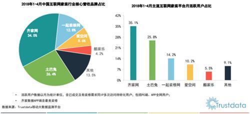 2018中国互联网家装行业报告发布齐家网稳居第一