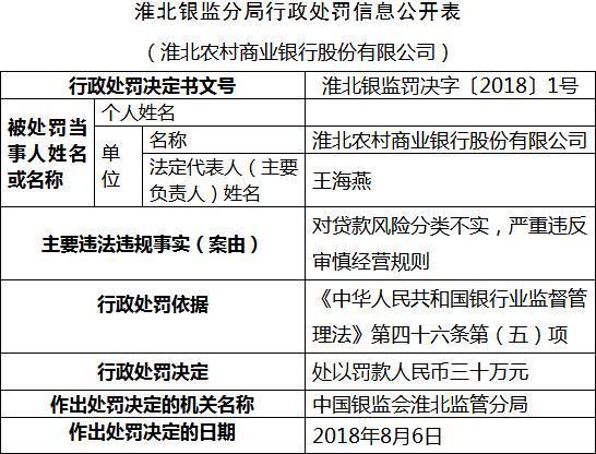 淮北农商行贷款风险分类不实 严重违反审慎经营规则