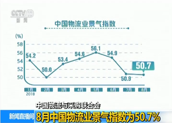 8月物流业景气指数为50.7%受季节影响小幅回落