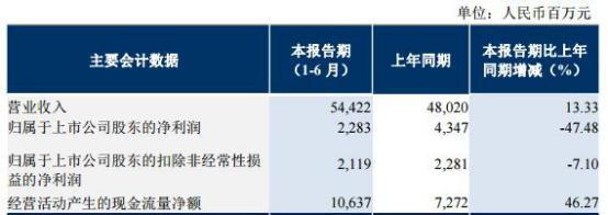 东方航空净利腰斩证金增持浮亏业绩增速垫底三航空