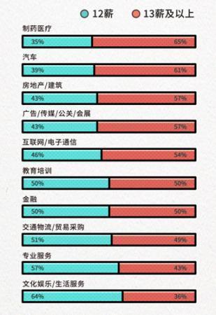 多行业职场人拿13薪 22%职场人享受福利性住房