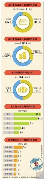 银保监会8月418张罚单五大行占11%