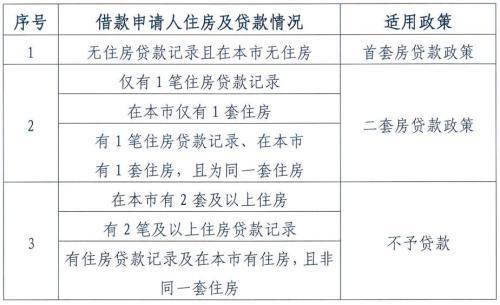 图片来源:北京住房公积金管理中心发布的《关于调整住房公积金个人住房贷款政策的通知》截图。