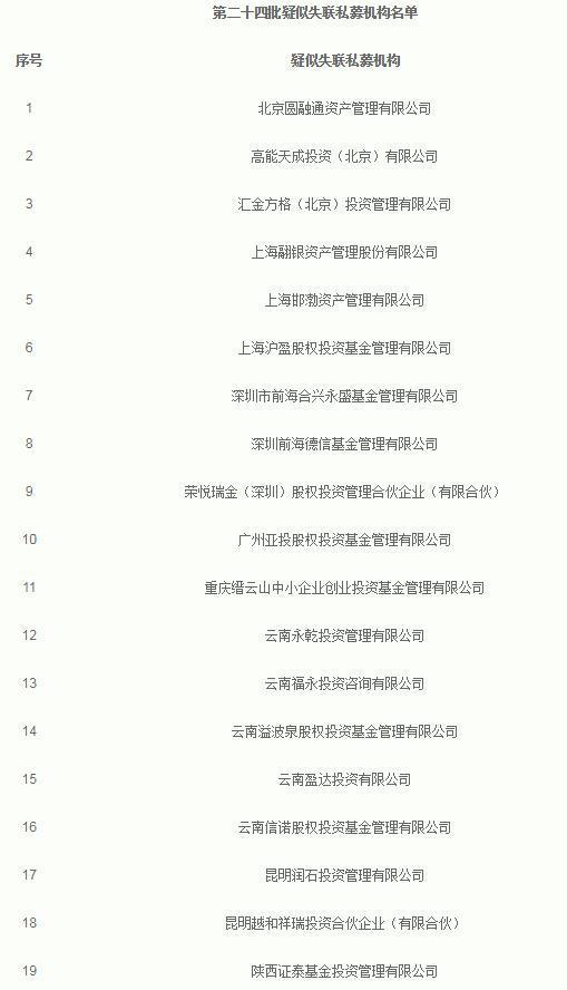 又有19家私募疑似失联_中基协将近500家机构列入名单