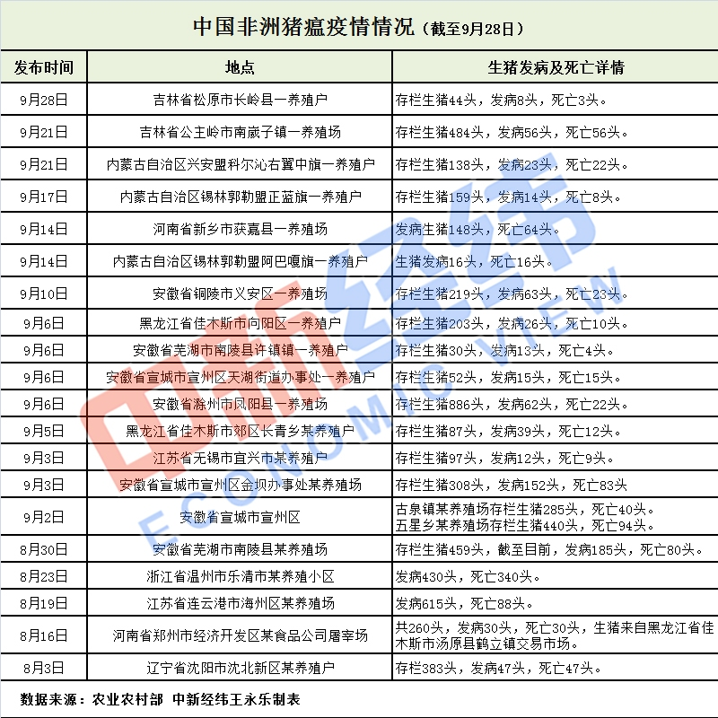 截止到目前为止,中国已发生20起非洲猪瘟疫情!
