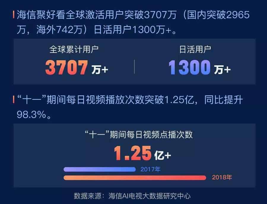 """海信发布""""十一""""收视大数据:用户突破3707万节假日付费创历史新高!"""
